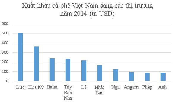 thong-ke-thi-truong-xuat-khau-ca-phe-viet-nam-1